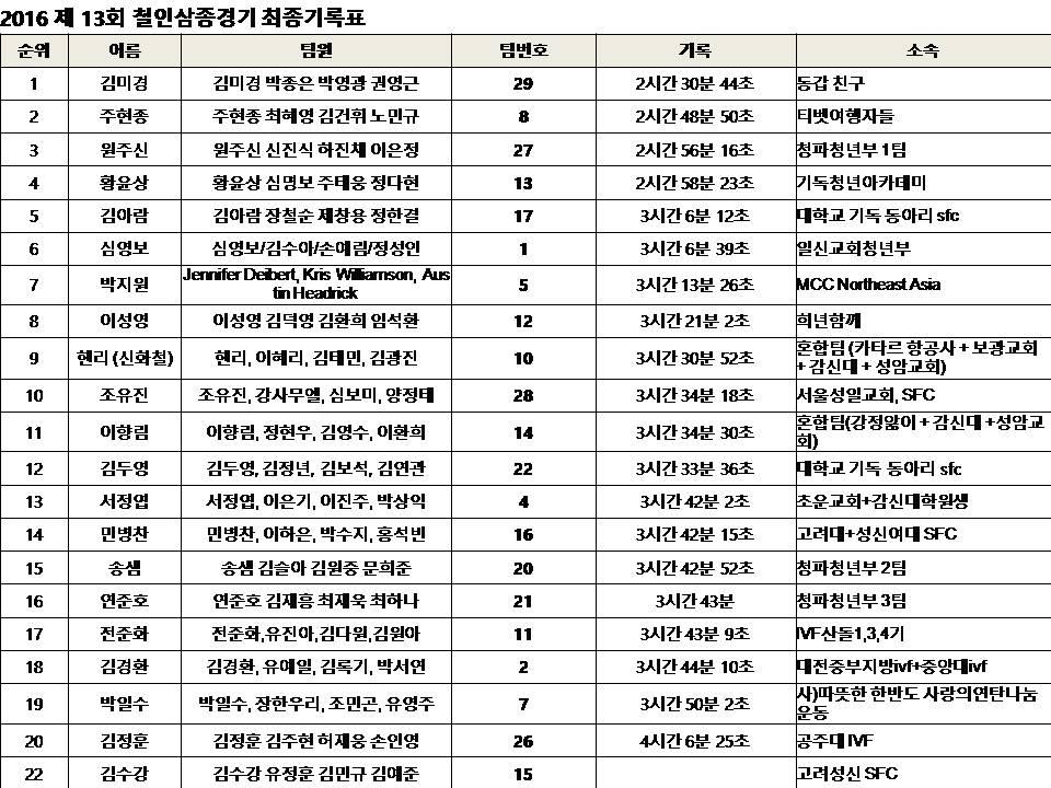 2016 철인삼종 최종기록.jpg