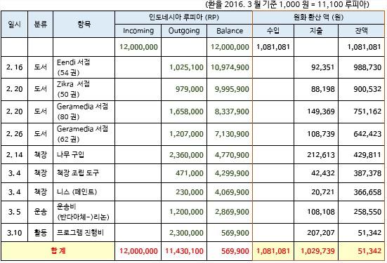 리논 평화 도서관 보고- 재정.jpg