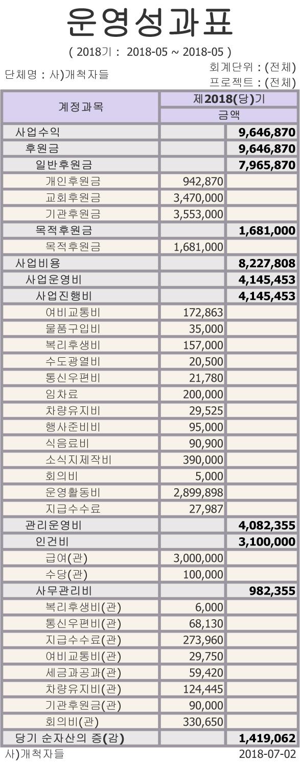 운영성과표5월.jpg