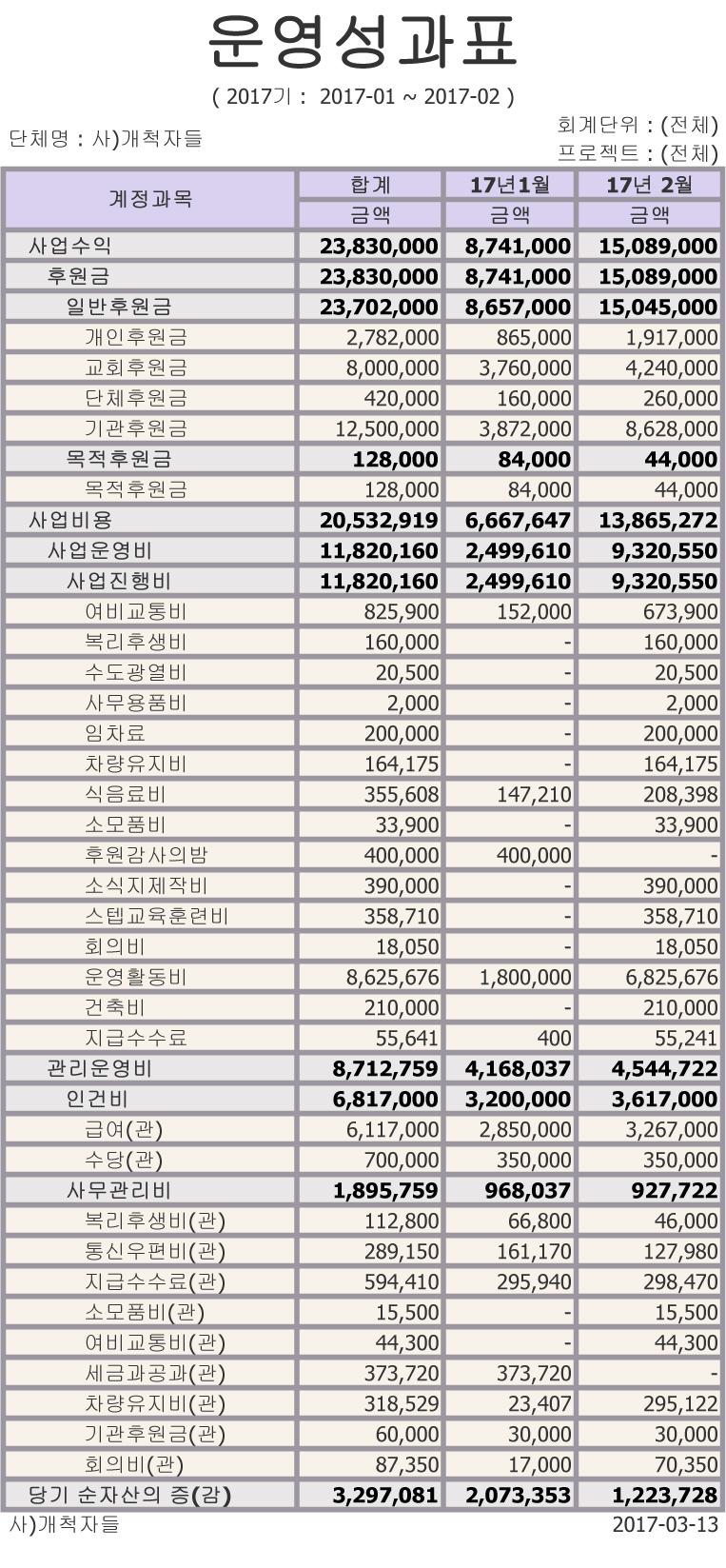1월2월운영성과표.jpg